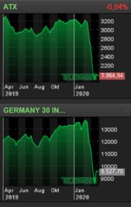 """Coronavirus - Fidelity erwartet größere Wirtschaftskrise als 2008/09 / Vermögensverwalter: """"Viel massivere Auswirkungen als bei Finanzkrise"""" - Schaden für Weltwirtschaft noch """"schwer abschätzbar"""" - Wenn mehr Klarheit, dann """"brachiale Erholung"""" am Aktienmarkt"""